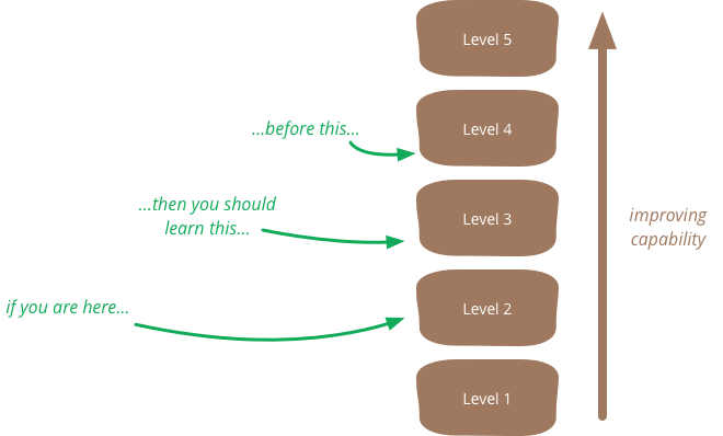d28f7d018722 The vital point here is that the true outcome of a maturity model  assessment isn t what level you are but the list of things you need to work  on to ...