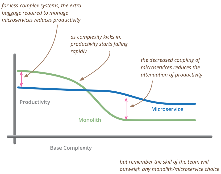 Complexity and Productivity of monoliths and microservices