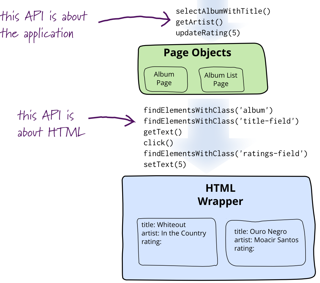 PageObject diagram from Martin Fowler