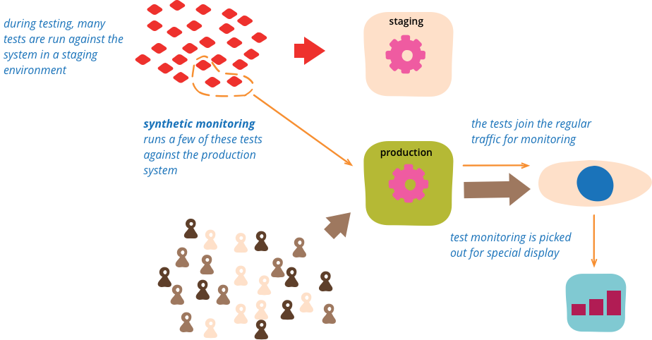 Syntheticmonitoring