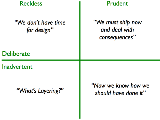 Technical Debt Quadrants